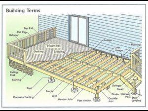 Decking Building Plans